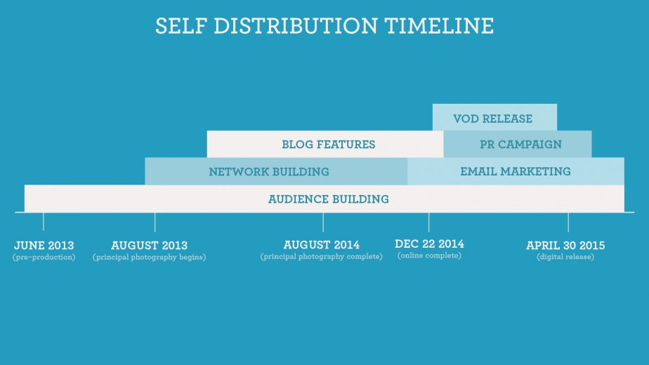 Self distribution timeline