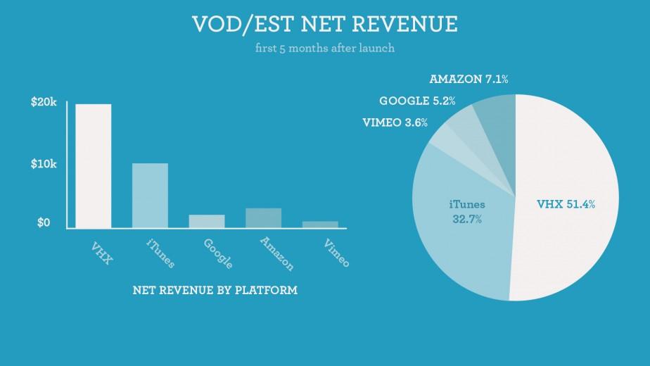 VOD & EST Revenue