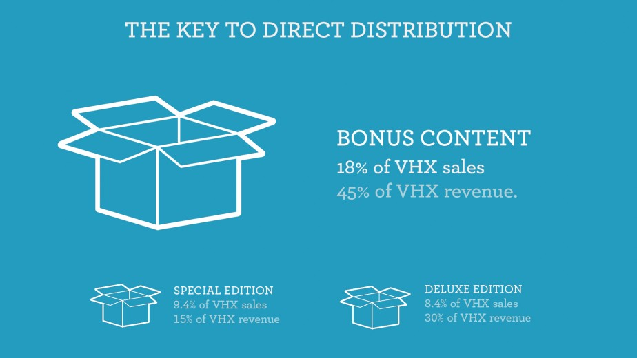 The Key to Direct Distribution