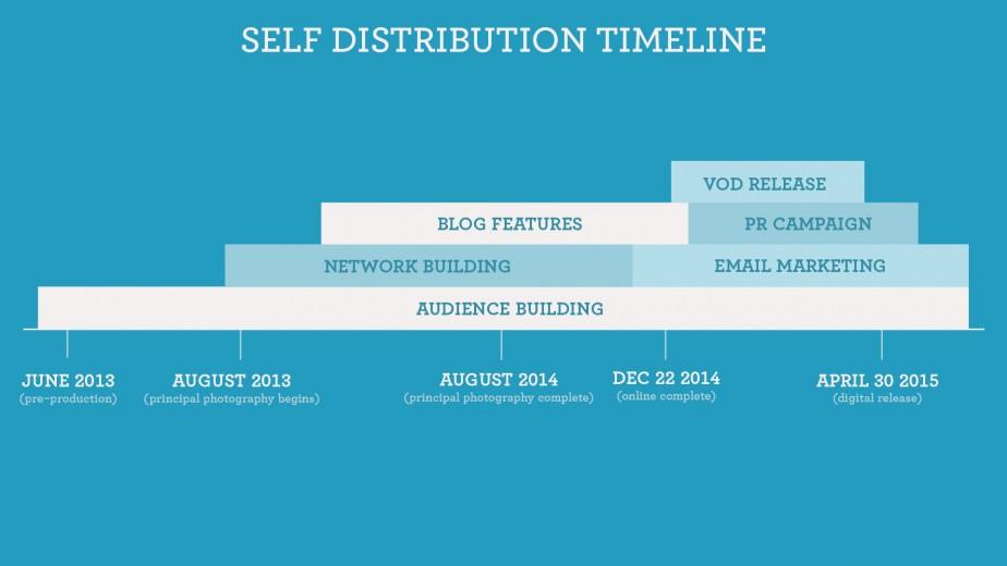 Self distribution timeline