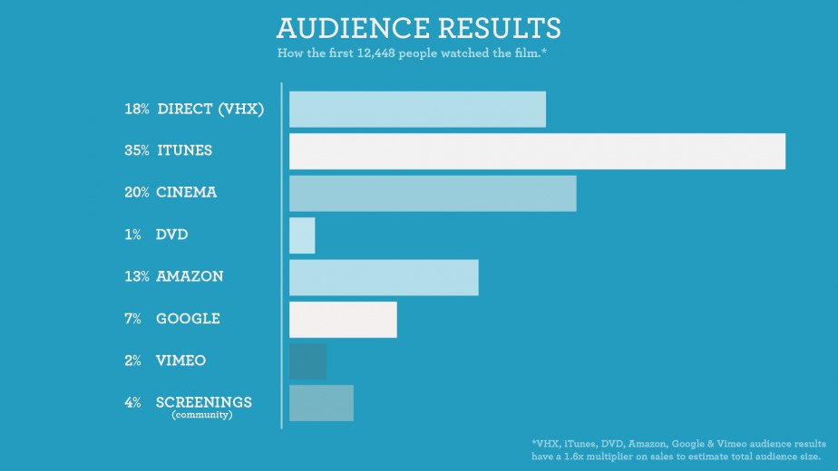 Audience Results